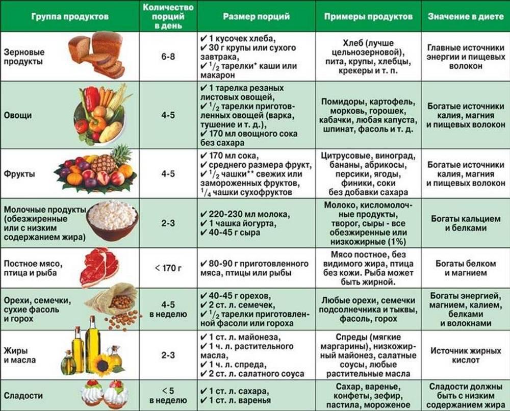 таблица-для-диеты