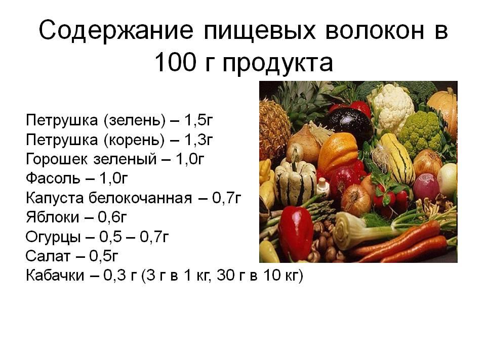пищевые_волокна