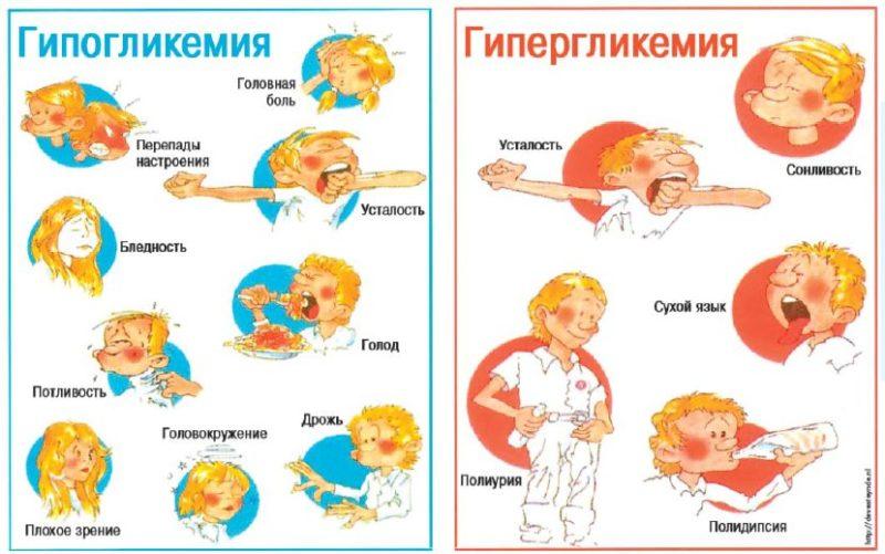 симптомы диабета у детей