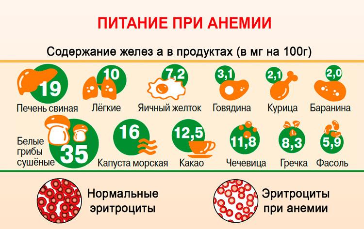 Анемия у беременных диета